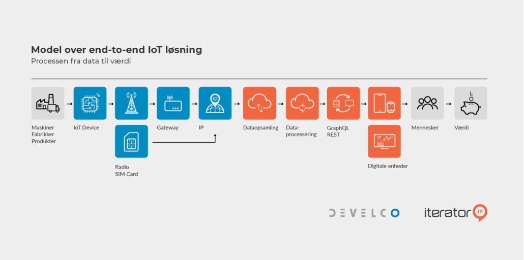 Develco Iterator IT End-to-End IoT Solutions